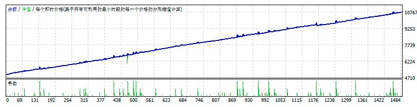 BOX+boll+SAR基本+马丁外汇ea(固定+翻倍)